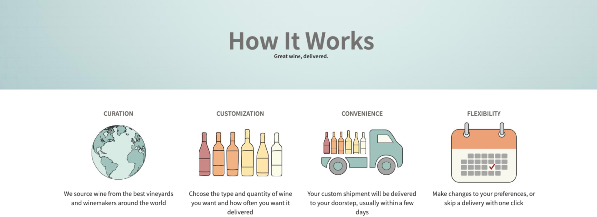Graphic showing how Revel Wine Club membership works.