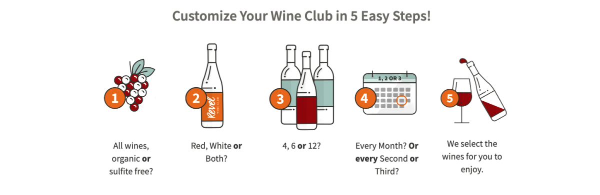 Sketched graphic showing orders questions when signing up for Revel Wine Club